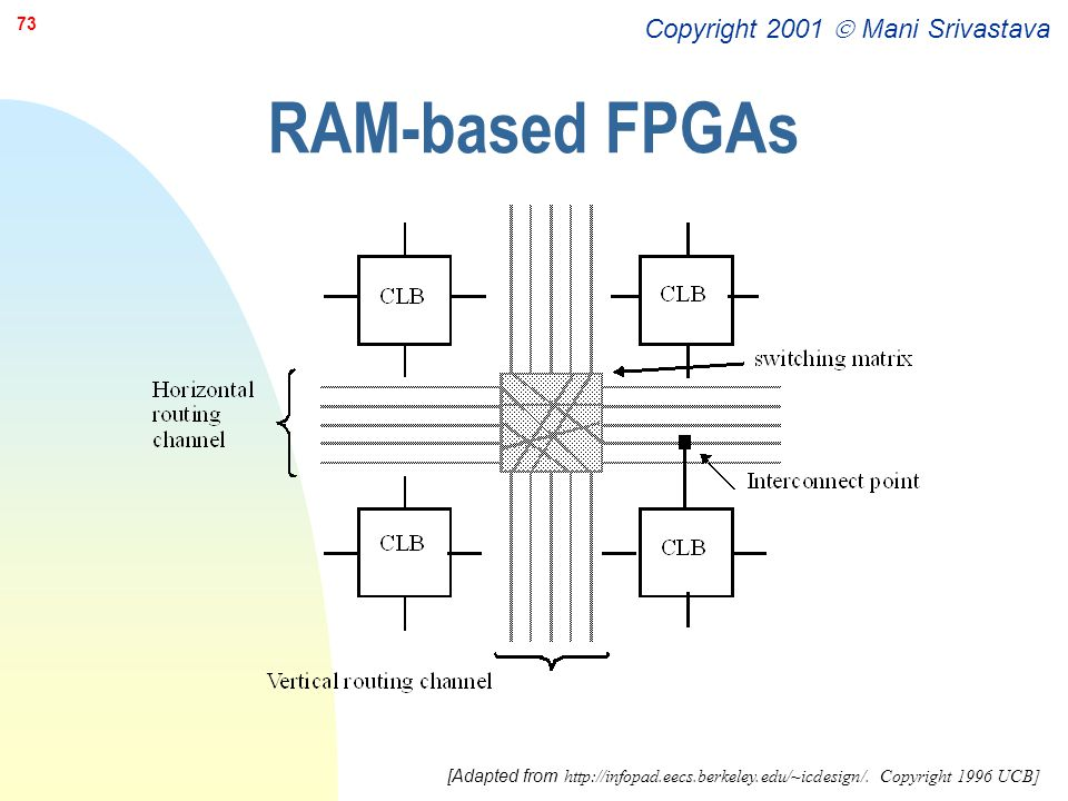 RAM-based FPGAs [Adapted from http://infopad.eecs.berkeley.edu/~icdesign/. Copyright 1996 UCB]